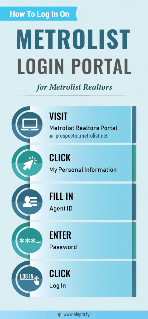 Metrolist Login Portal