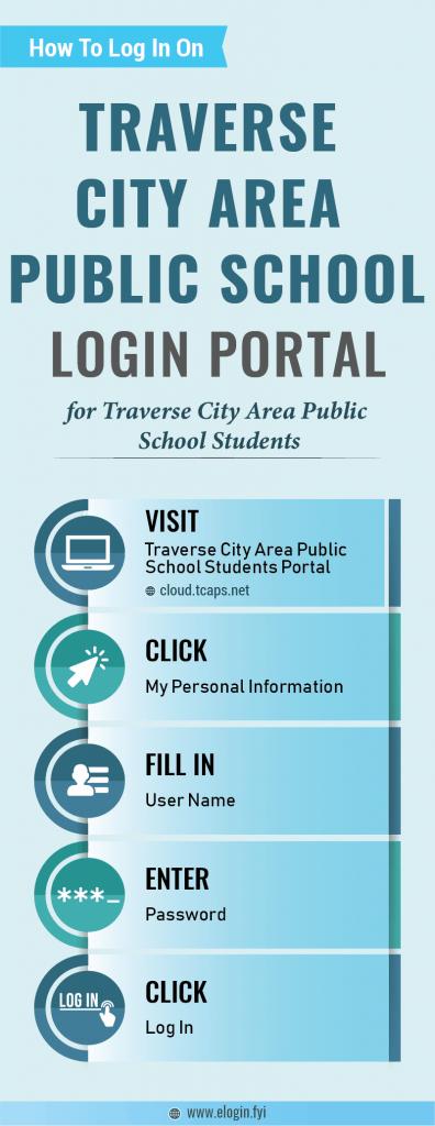 Traverse City Area Public School Login Portal