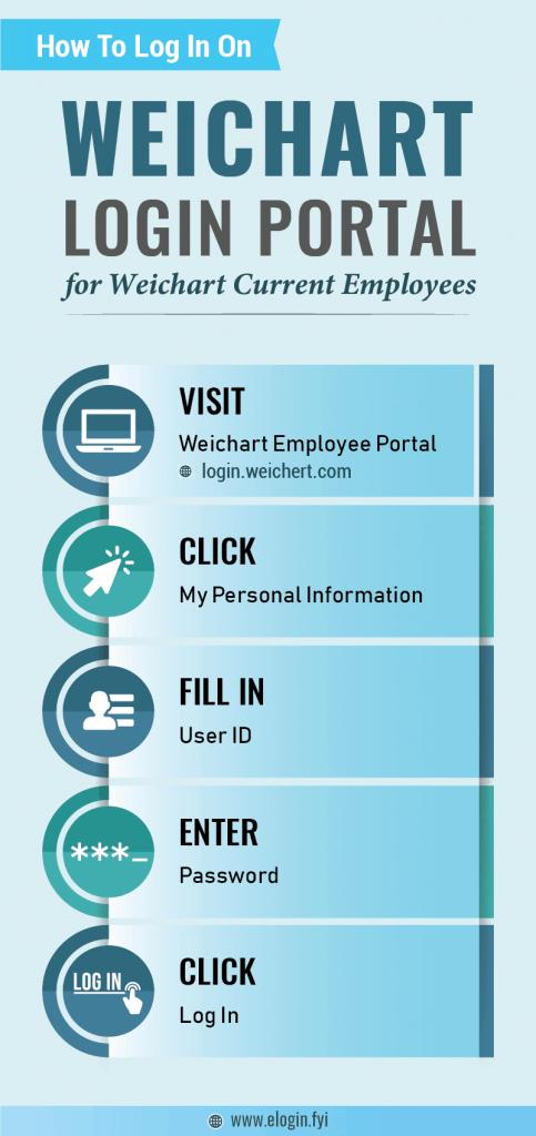 Weichart Login Portal
