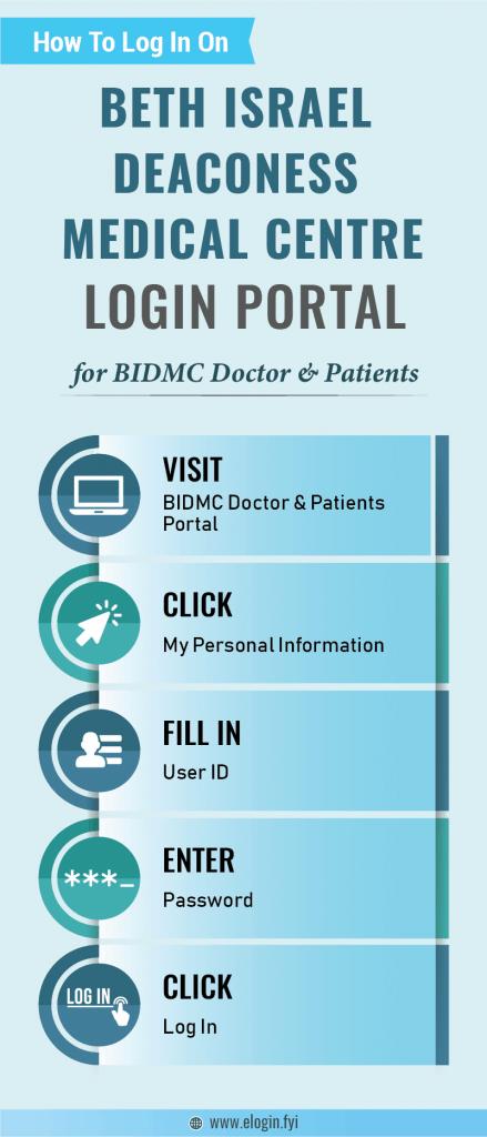 Beth Israel Deaconess Medical Centre Login Portal