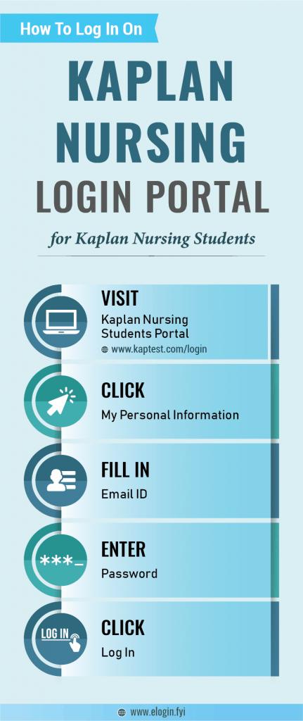 Kaplan Nursing Login Portal