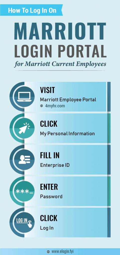 Marriott Login Portal