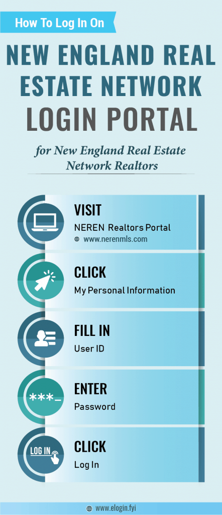 New England Real Estate Network Login Portal