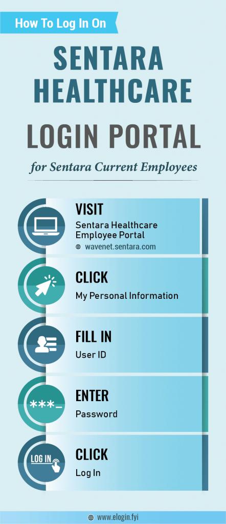 Sentara Healthcare Login Portal
