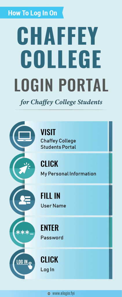 Chaffey College Login Portal