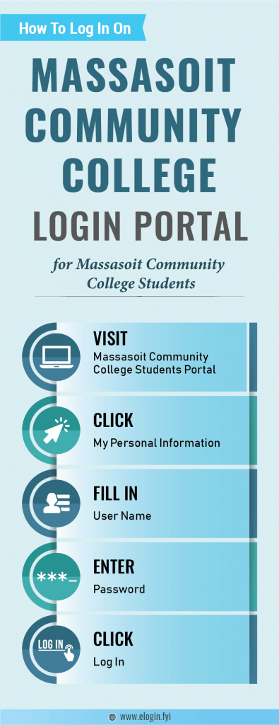 Massasoit Community College Login Portal