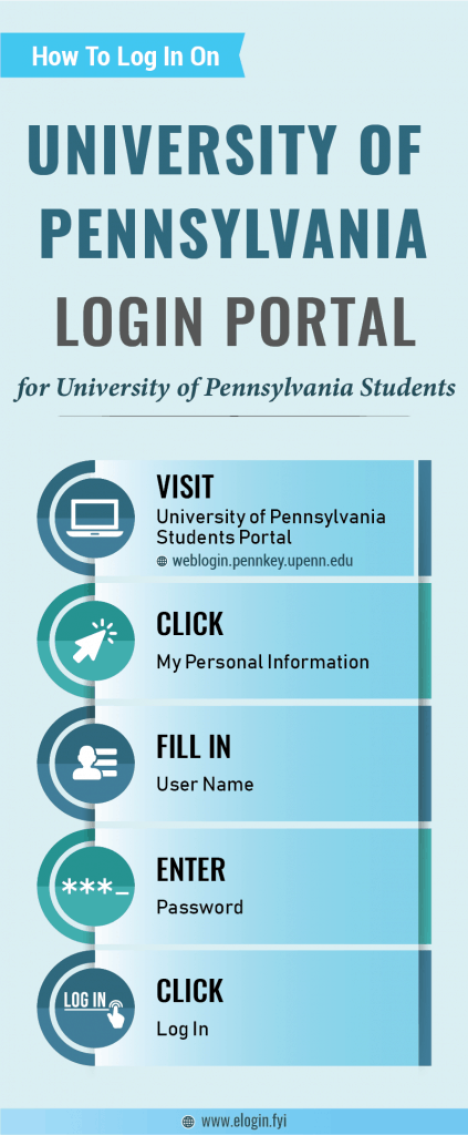 University of Pennsylvania Login Portal