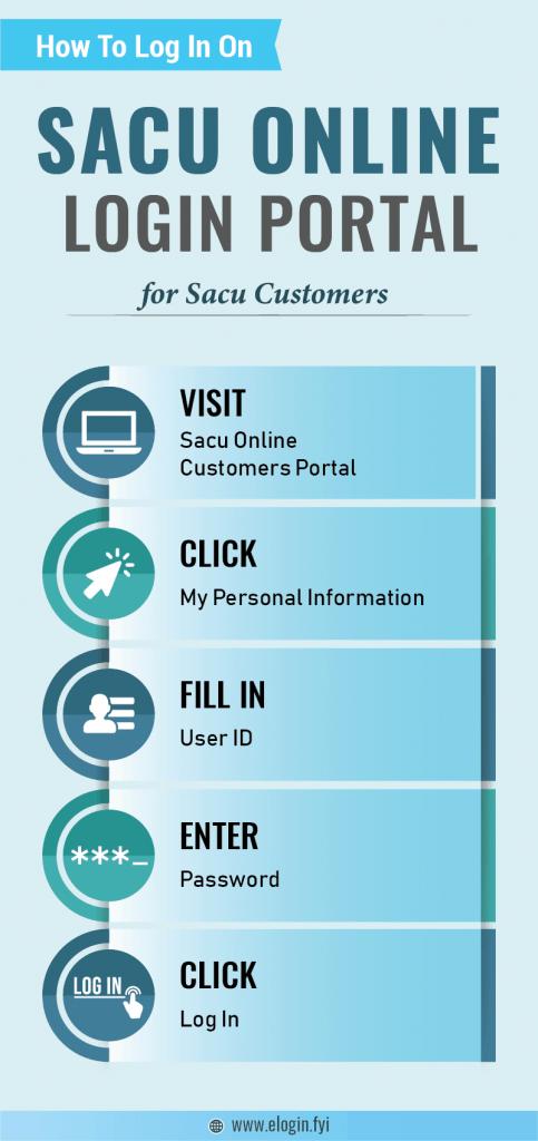 Sacu Online Login Portal