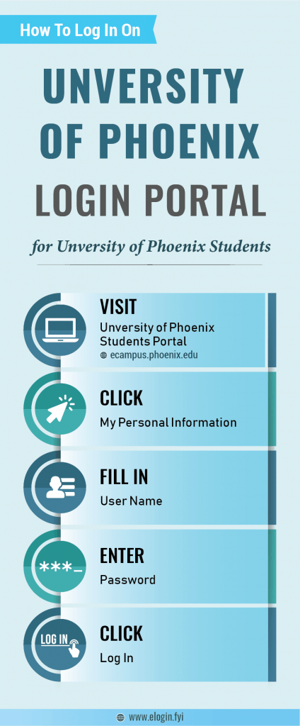 Unversity of Phoenix Login Portal