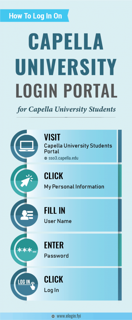 Capella University Login Portal