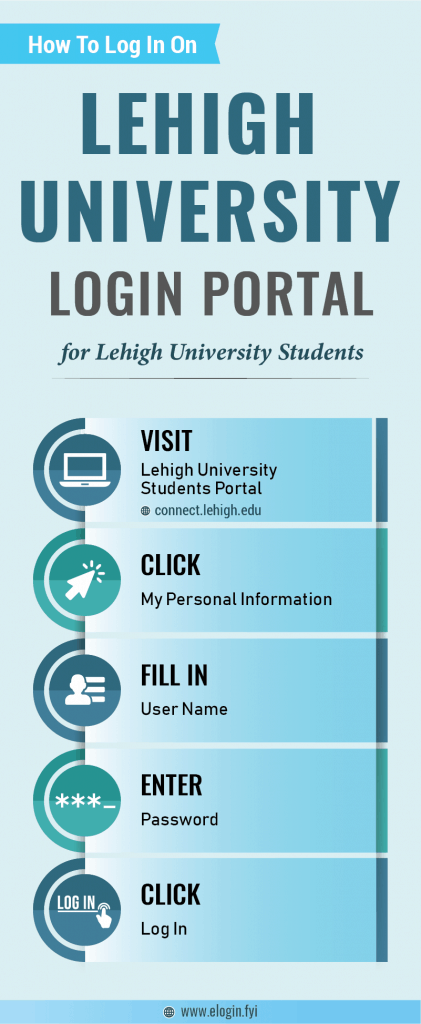 Lehigh University Login Portal