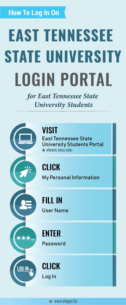 East Tennessee State University Login Portal