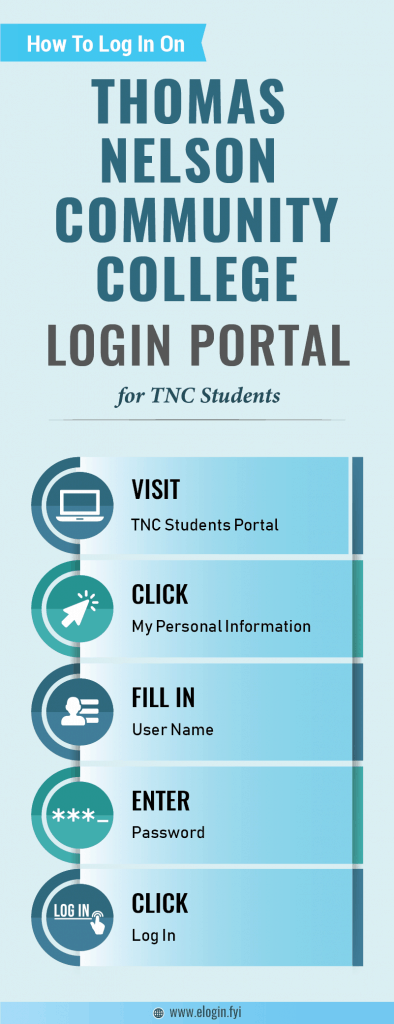 Thomas Nelson Community College Login Portal