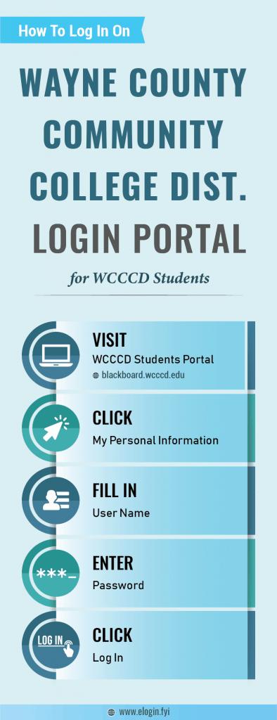 Wayne County Community College Dist Login Portal