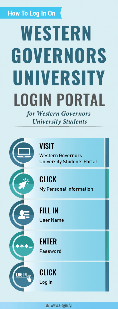 Western Governors University Login Portal