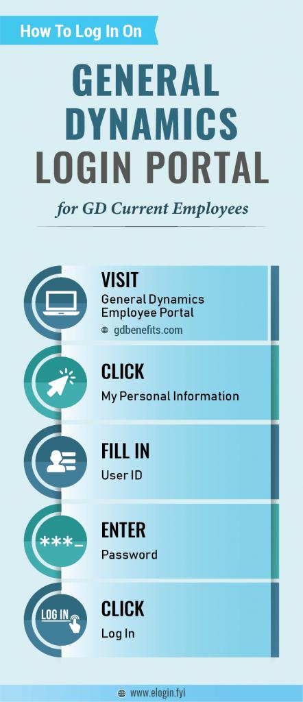 General Dynamics Login Portal