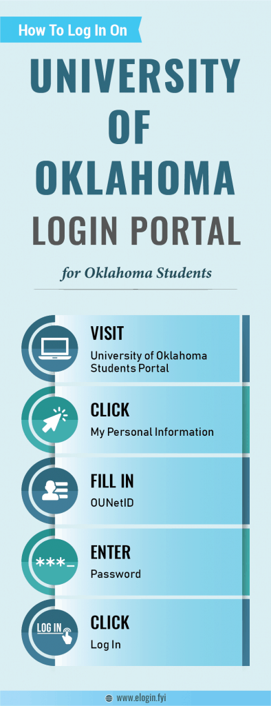 University of Oklahoma Login Portal