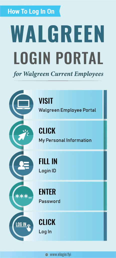 Walgreen Login Portal