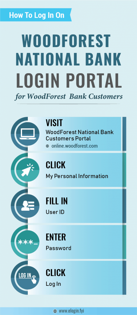 WoodForest National Bank Login Portal